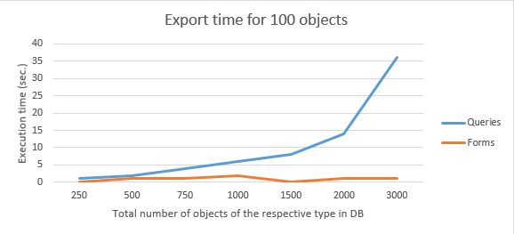 Line chart of the execution time of SaveAsText for 100 objects